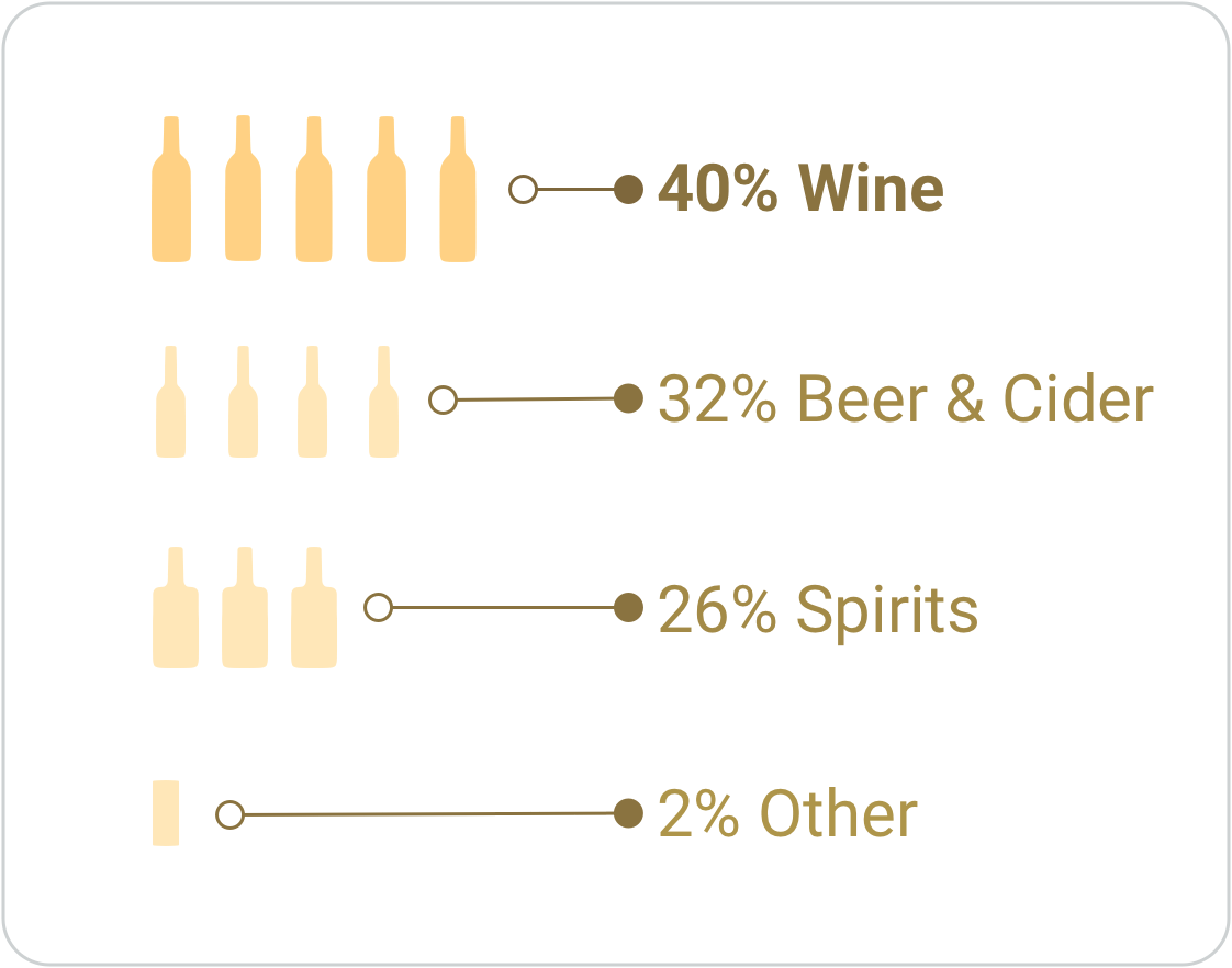Percentage of value sales for each alcohol category in the Total Market in Great Britain